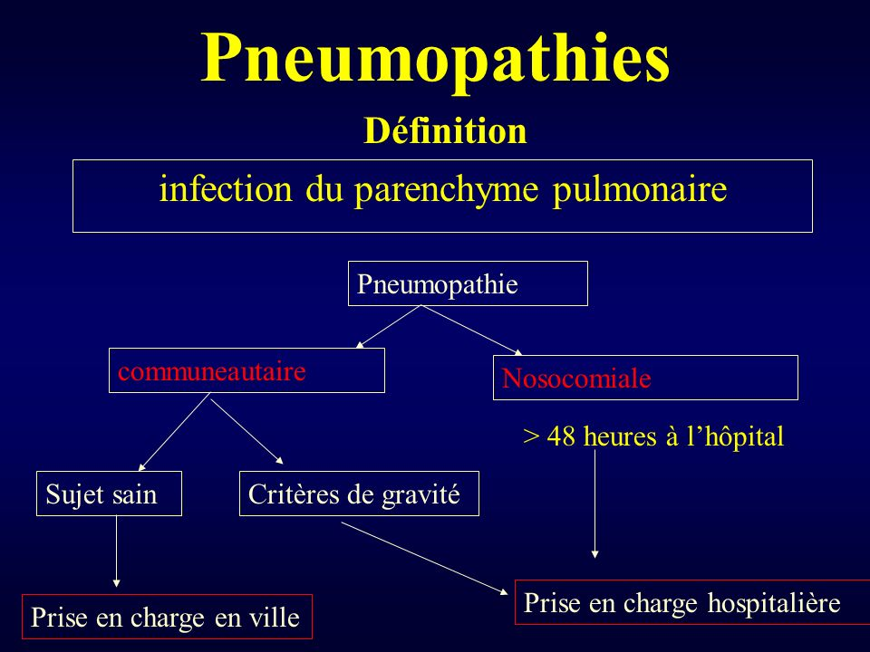 Infection du parenchyme pulmonaire .PDF
