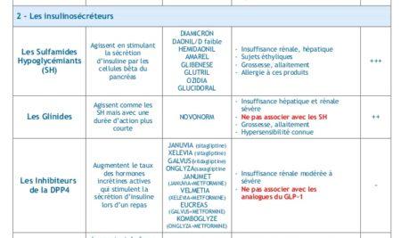 Tableau recapitulatif medicaments diabète .PDF